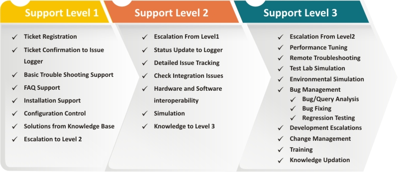 cyp level 2 unit 030 supporting Nvq level 2 stl - supporting teaching and learning cypw diploma level 3 mandatory units  cypw level 3 cyp 32 completed (unit 2) £089.